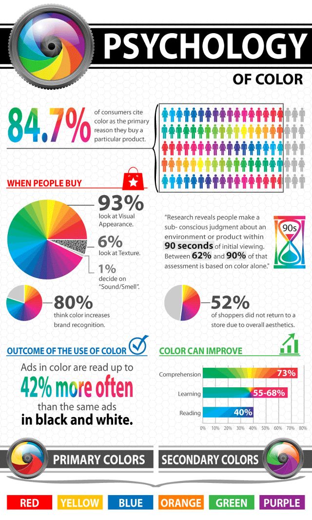 What your Logo Colors may say about your company infographic